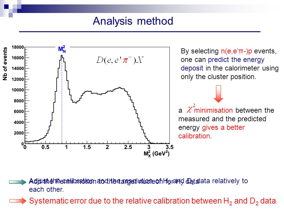 Analysis method Adjust the calibration and the resolution of H 2 and D 2 data relatively to each other.
