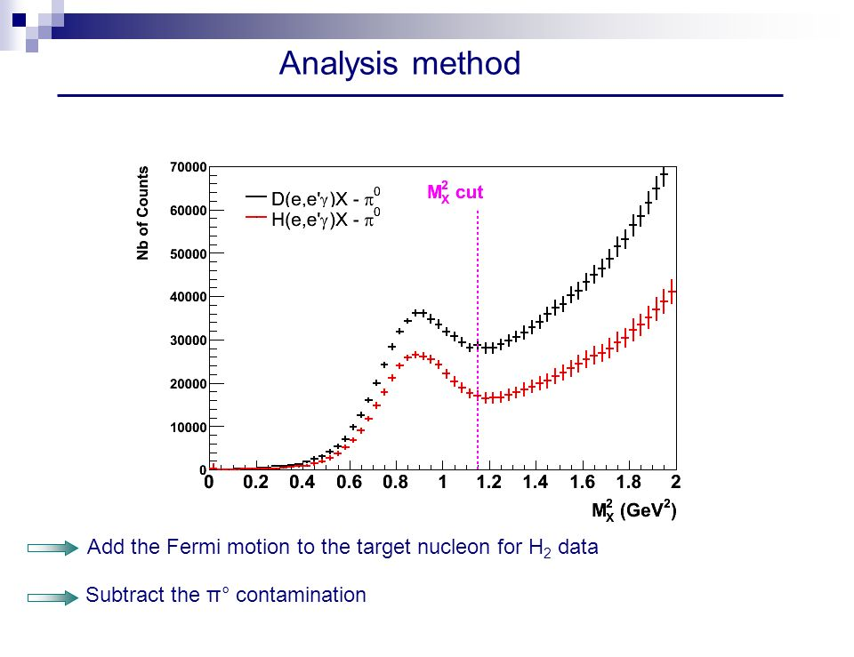 Analysis method Add the Fermi motion to the target nucleon for H 2 data Subtract the π° contamination