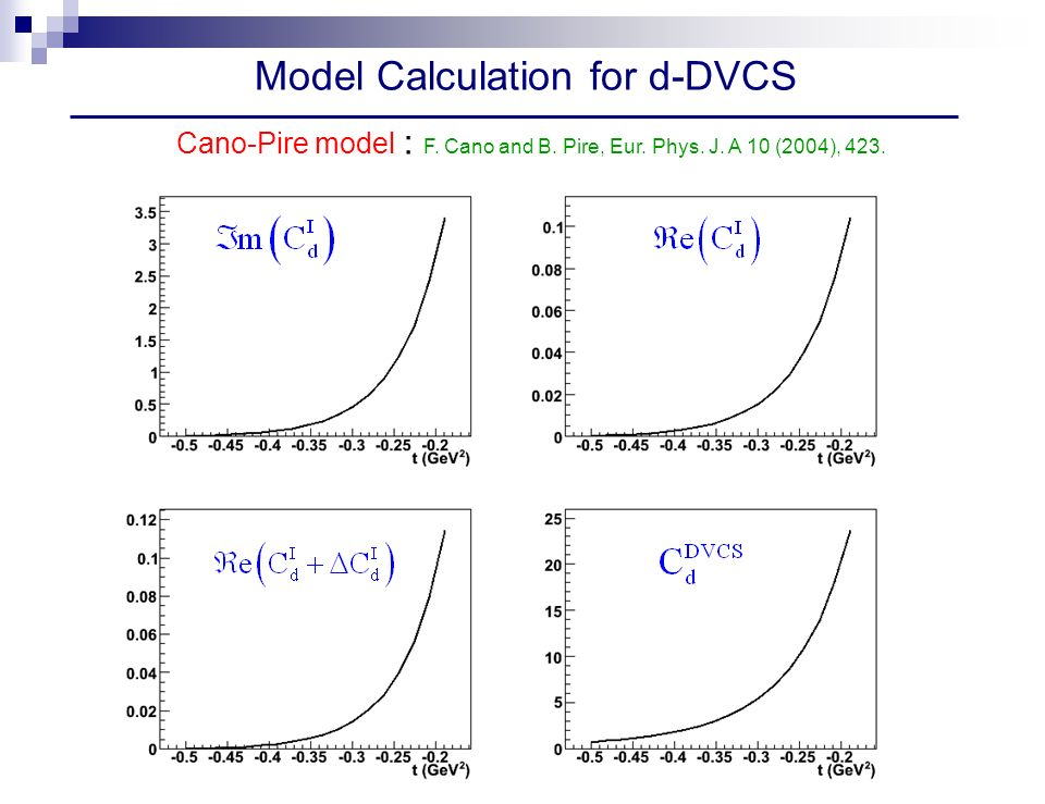 Model Calculation for d-DVCS Cano-Pire model : F. Cano and B. Pire, Eur. Phys. J. A 10 (2004), 423.