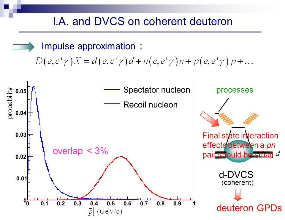 I.A. and DVCS on coherent deuteron Impulse approximation : With a Deuterium target one can have 3 different DVCS processes p n d n d d d d p-DVCSd-DVC