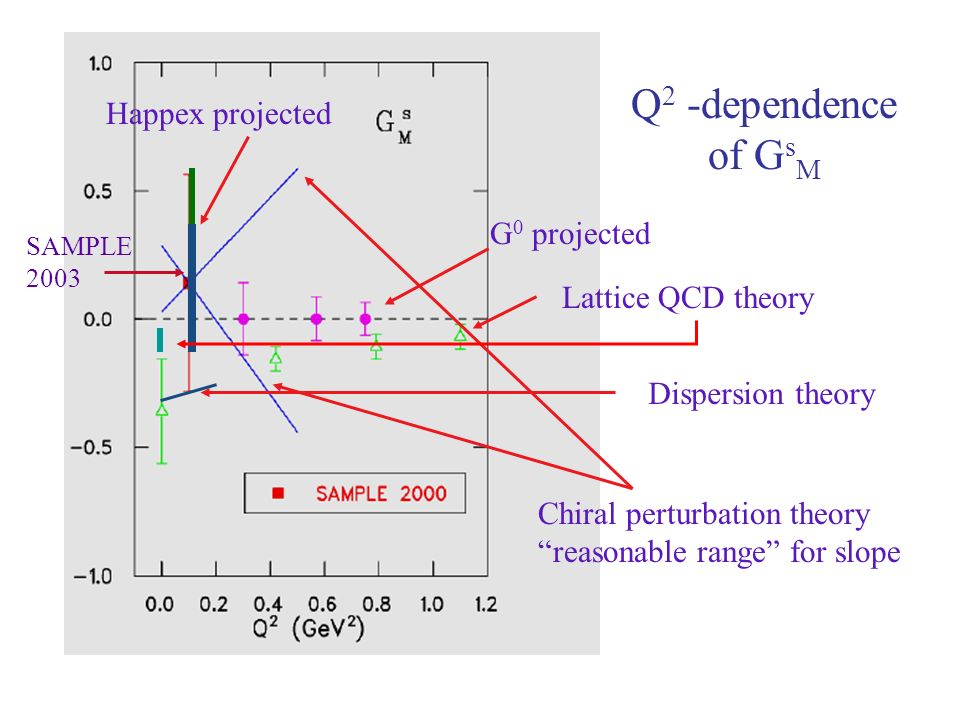 Q 2 -dependence of G s M G 0 projected Dispersion theory Chiral perturbation theory reasonable range for slope SAMPLE 2003 Happex projected Lattice QCD theory