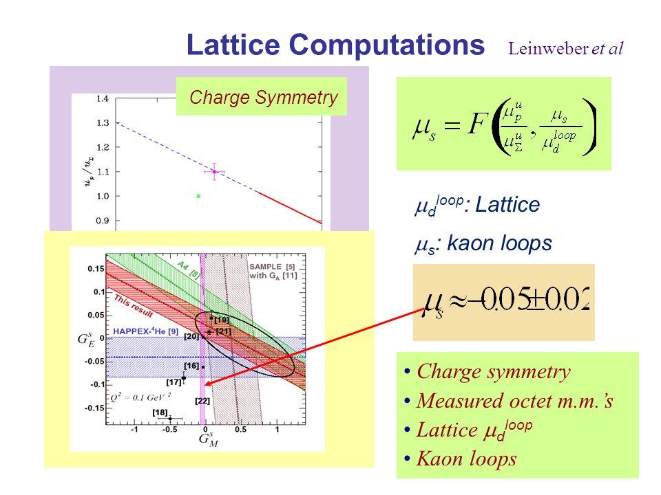 Lattice Computations Leinweber et al d loop : Lattice s : kaon loops Charge Symmetry s/d loop ratio Charge symmetry Measured octet m.m.s Lattice d loop Kaon loops