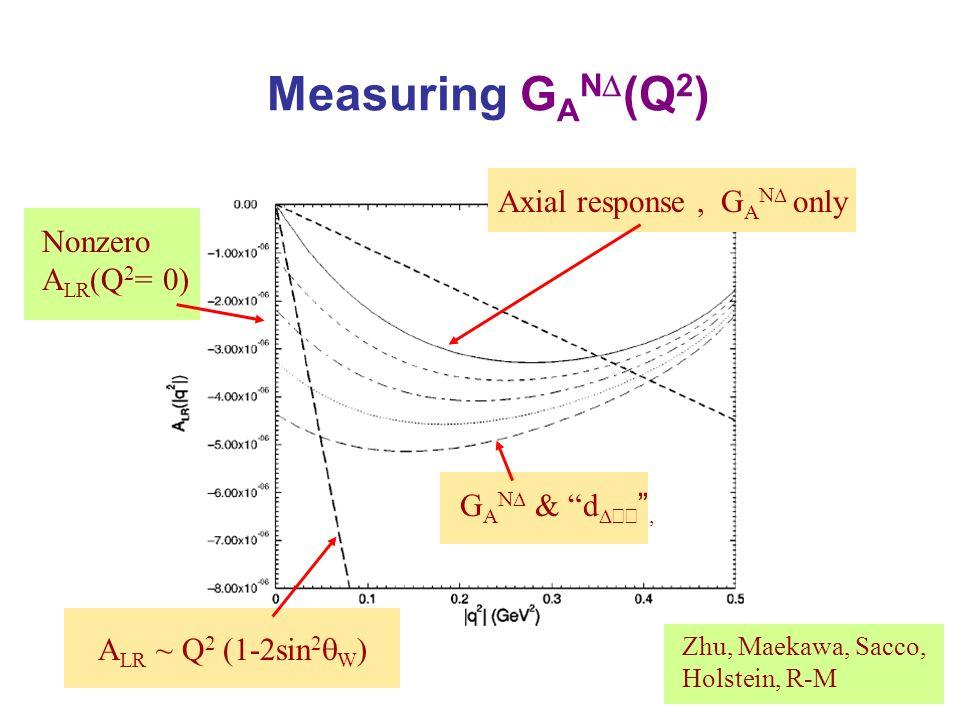 Measuring G A N (Q 2 ) G A N & d Axial response, G A N only A LR ~ Q 2 (1-2sin 2 W ) Zhu, Maekawa, Sacco, Holstein, R-M Nonzero A LR (Q 2 = 0)