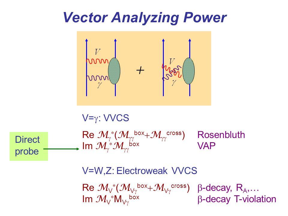Vector Analyzing Power + V= : VVCS Re M ( M box M cross )Rosenbluth Im M M box VAP V=W,Z: Electroweak VVCS Re M V ( M V box M V cross ) -decay, R A,… Im M V M V box -decay T-violation Direct probe