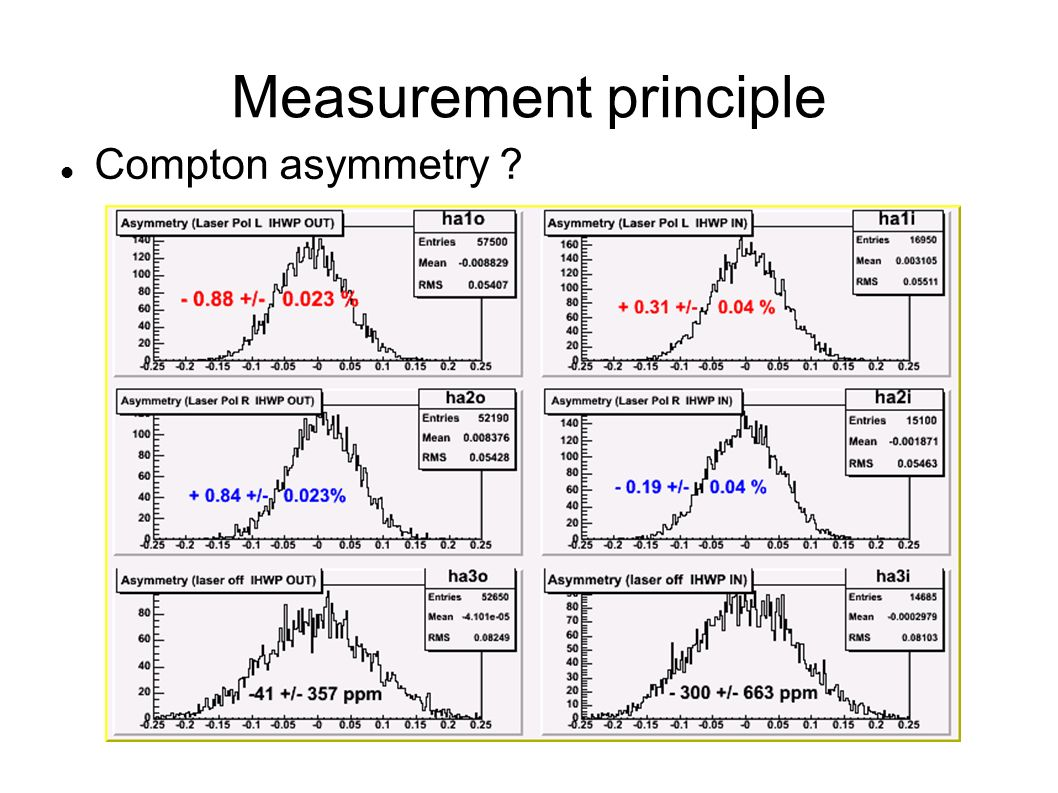 Measurement principle Compton asymmetry