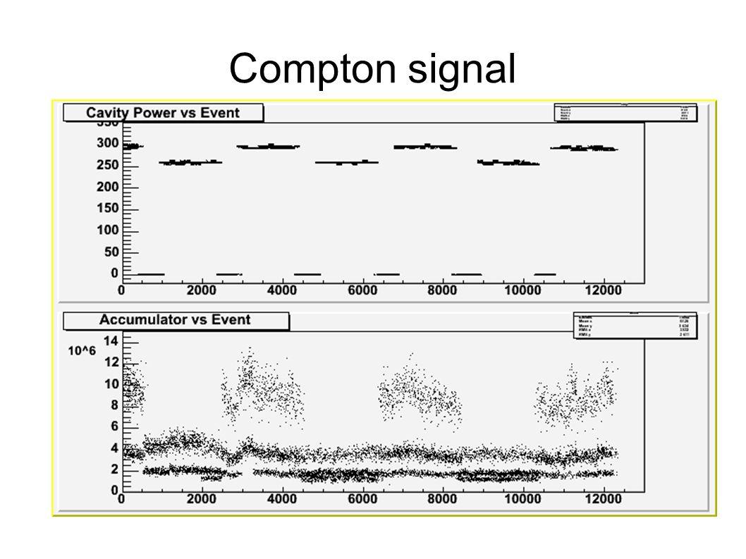 Compton signal