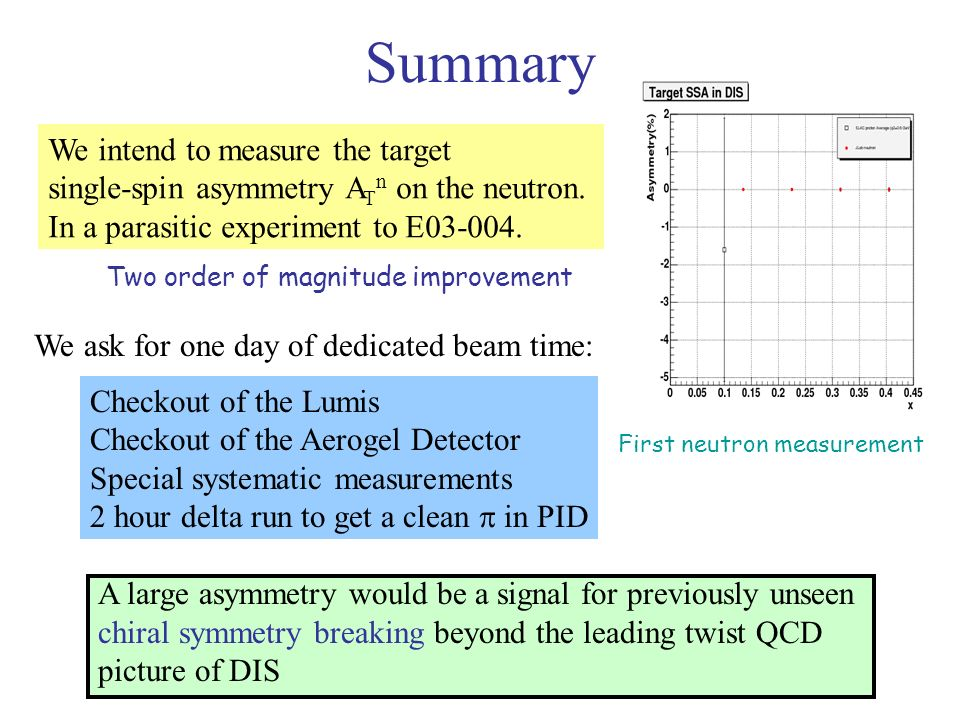 Summary We intend to measure the target single-spin asymmetry A T n on the neutron.