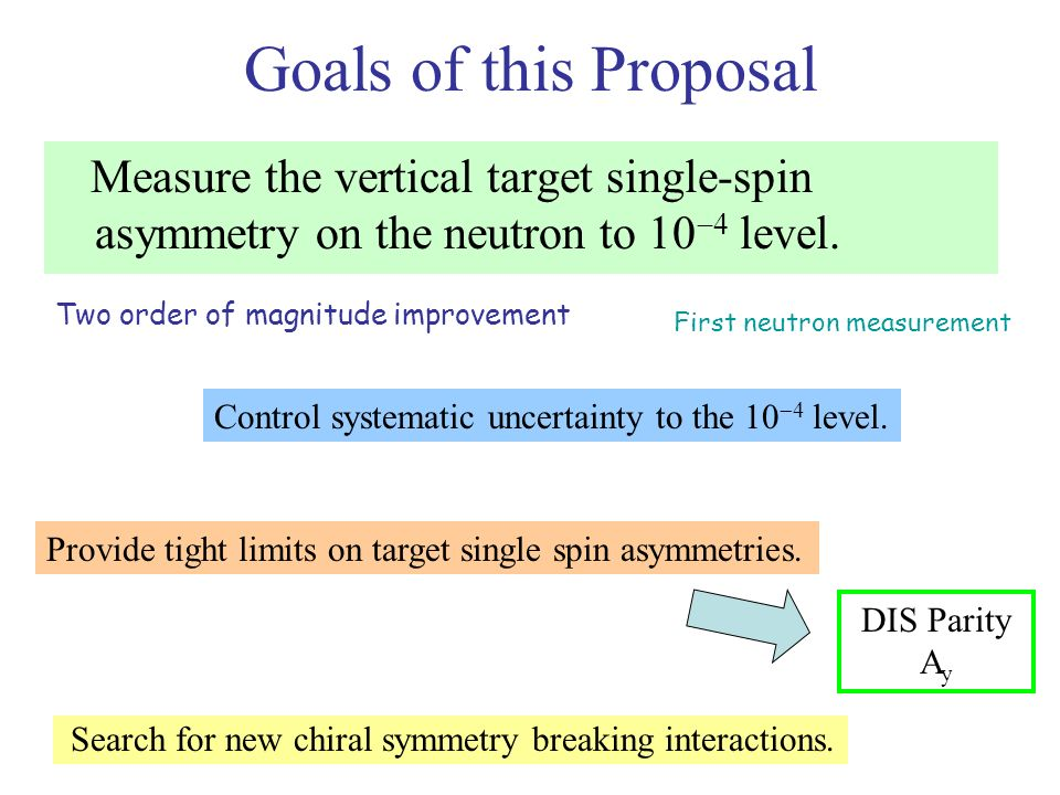 Goals of this Proposal Measure the vertical target single-spin asymmetry on the neutron to 10 4 level.