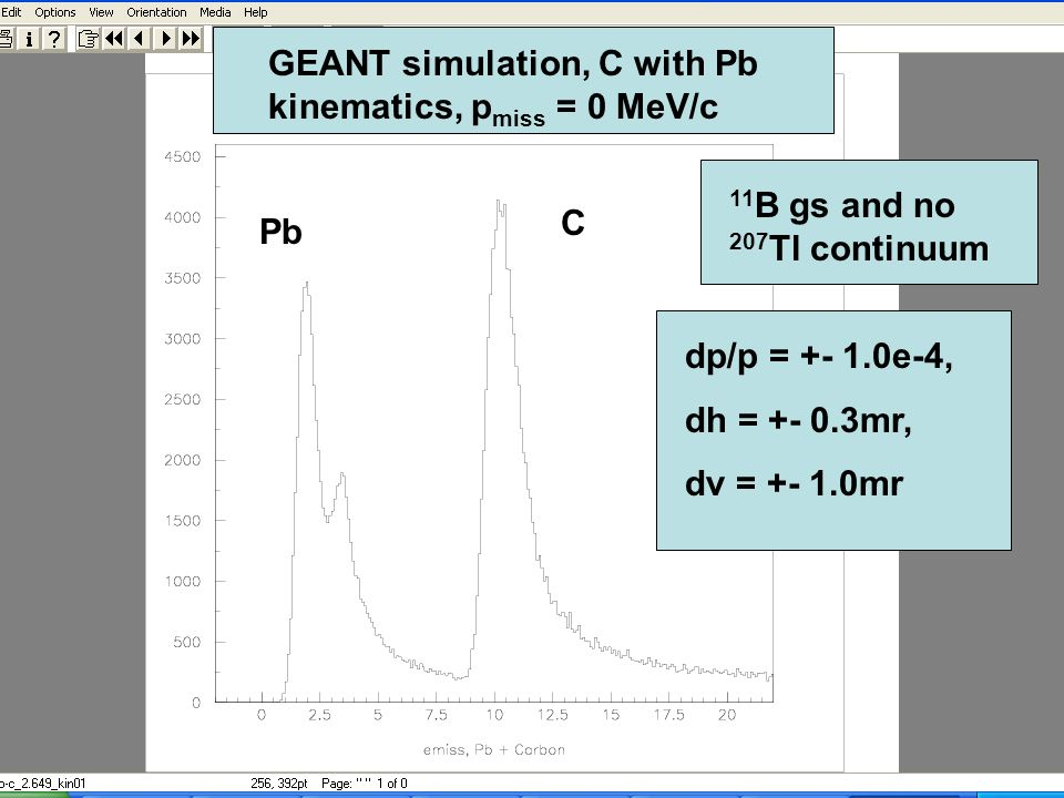 GEANT simulation, C with Pb kinematics, p miss = 0 MeV/c Pb C 11 B gs and no 207 Tl continuum dp/p = +- 1.0e-4, dh = +- 0.3mr, dv = +- 1.0mr