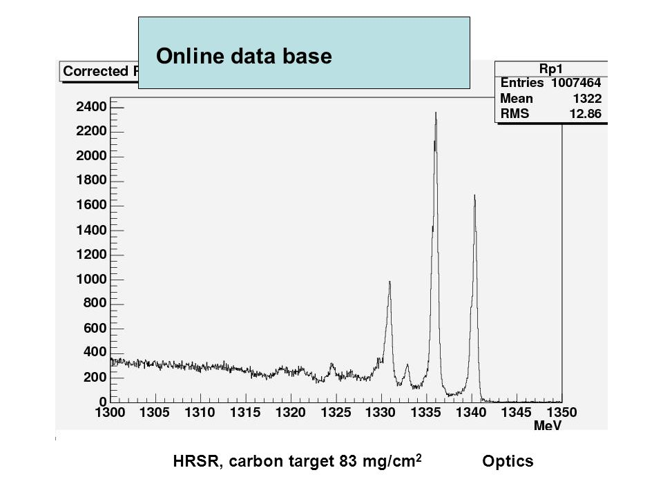 Online data base HRSR, carbon target 83 mg/cm 2 Optics