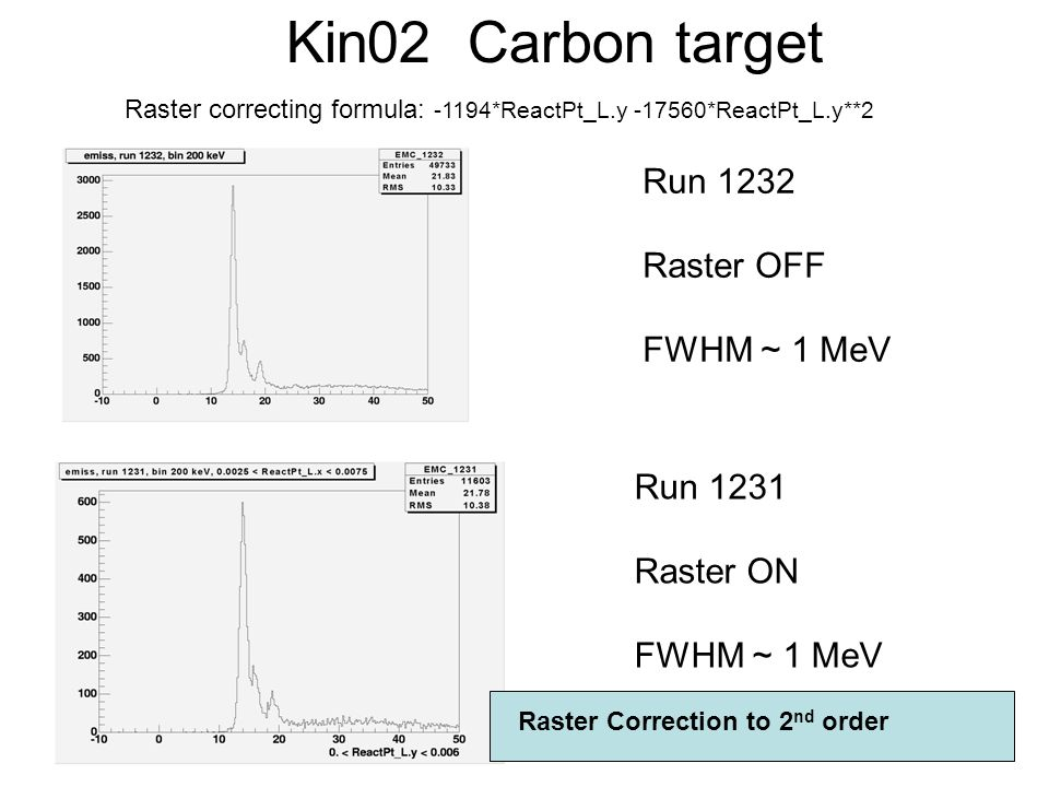Run 1231 Raster ON FWHM ~ 1 MeV Run 1232 Raster OFF FWHM ~ 1 MeV Kin02 Carbon target Raster correcting formula: -1194*ReactPt_L.y -17560*ReactPt_L.y**2 Raster Correction to 2 nd order
