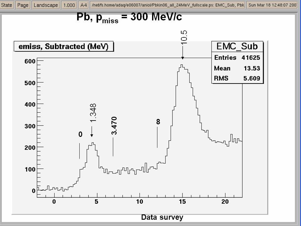Pb, simulation, pmiss = 300 MeV/c