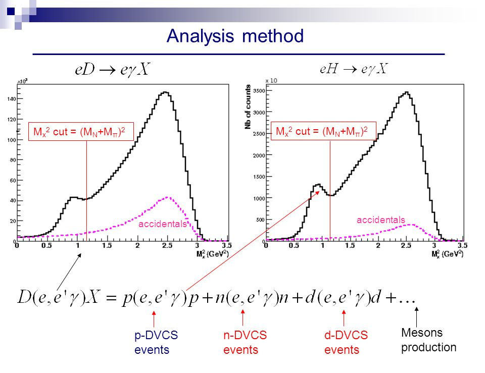 Analysis method accidentals p-DVCS events n-DVCS events d-DVCS events Mesons production M x 2 cut = (M N +M π ) 2