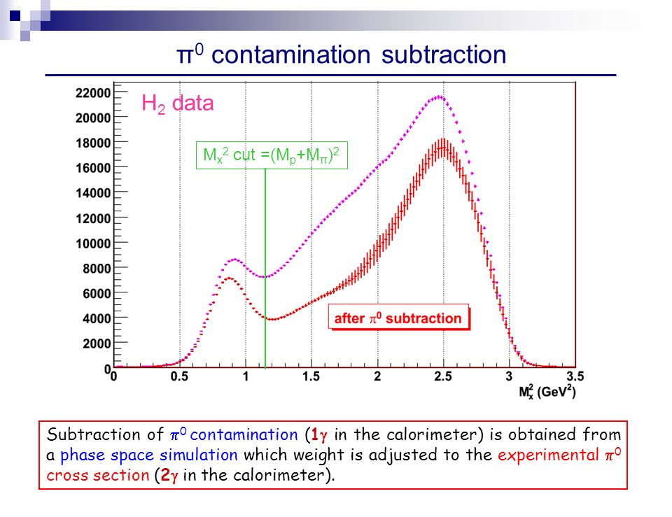 π 0 to subtract π 0 contamination subtraction M x 2 cut =(M p +M π ) 2 H 2 data Subtraction of 0 contamination (1 in the calorimeter) is obtained from a phase space simulation which weight is adjusted to the experimental 0 cross section (2 in the calorimeter).