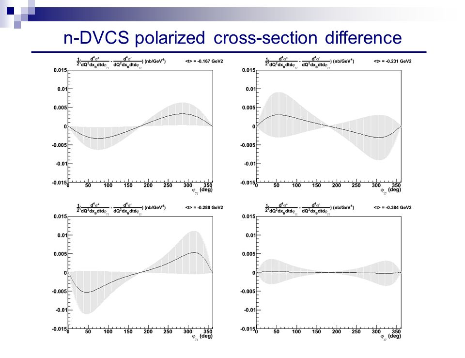 n-DVCS polarized cross-section difference