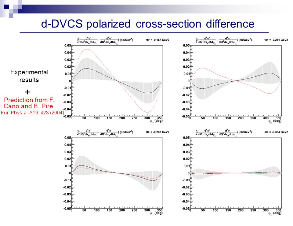 d-DVCS polarized cross-section difference Prediction from F.