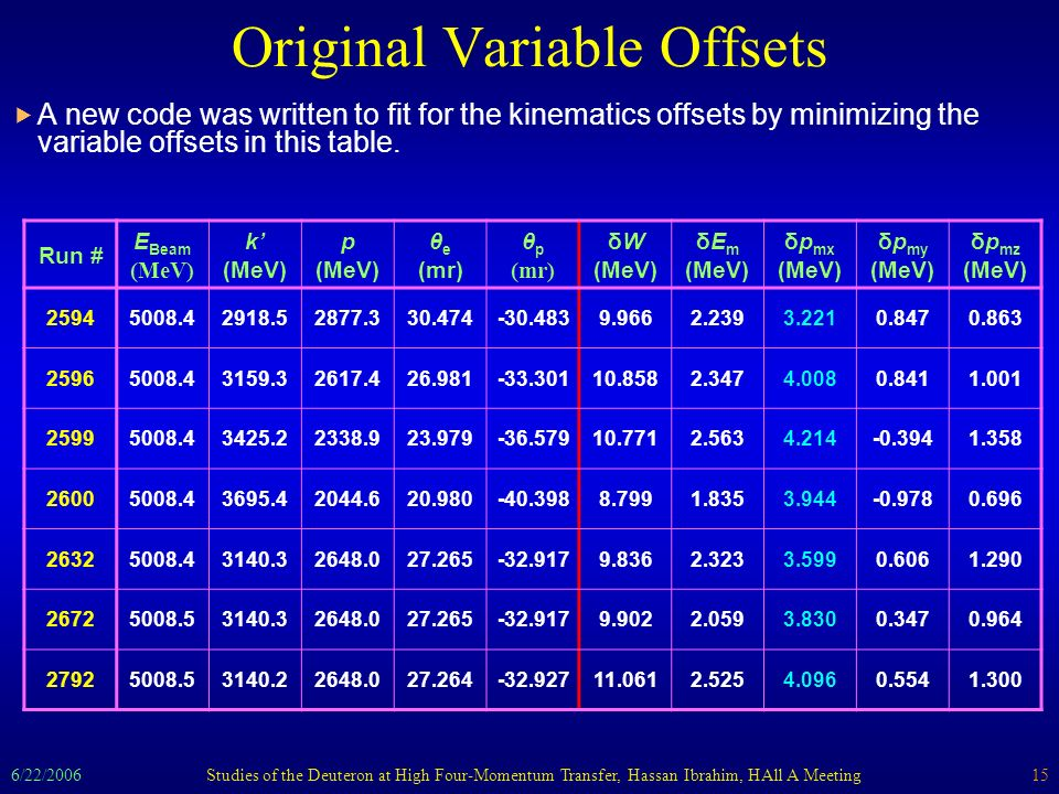 6/22/2006Studies of the Deuteron at High Four-Momentum Transfer, Hassan Ibrahim, HAll A Meeting15 Original Variable Offsets A new code was written to fit for the kinematics offsets by minimizing the variable offsets in this table.