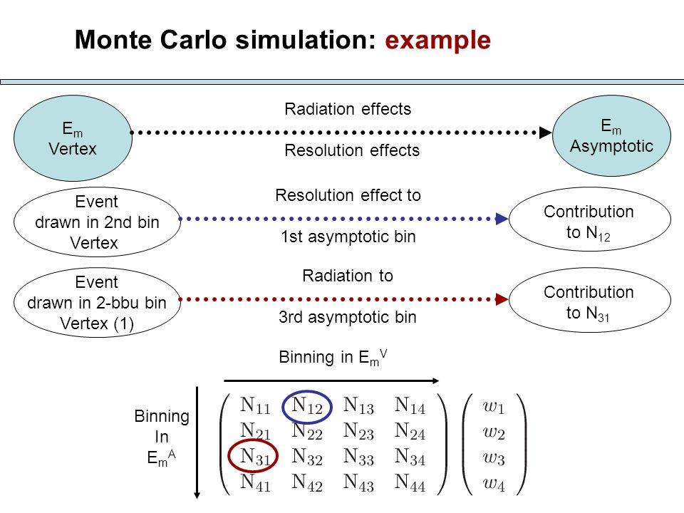 Monte Carlo simulation: example E m Vertex E m Asymptotic Binning in E m V Binning In E m A Radiation effects Resolution effects Event drawn in 2nd bi