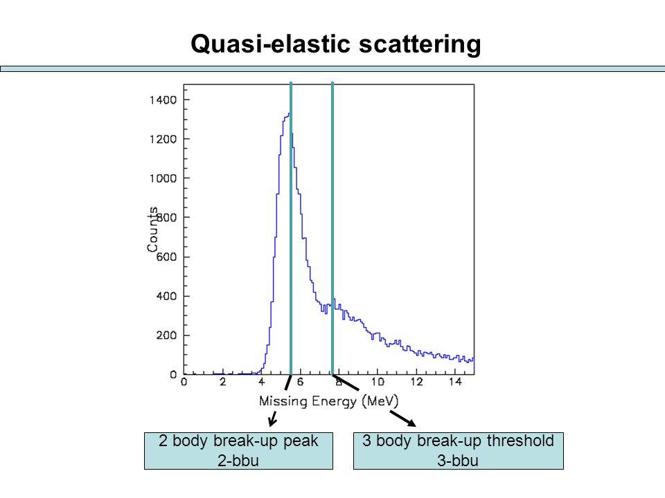 2 body break-up peak 2-bbu 3 body break-up threshold 3-bbu Quasi-elastic scattering