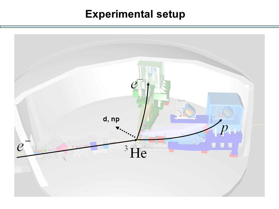 d, np Experimental setup