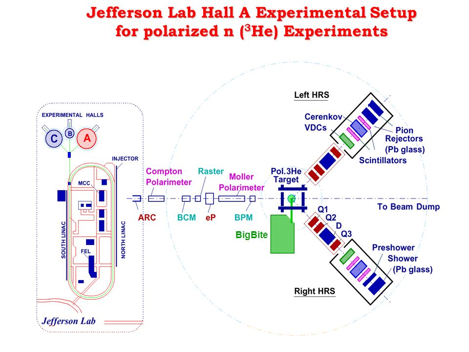 Jefferson Lab Hall A Experimental Setup for polarized n ( 3 He) Experiments BigBite