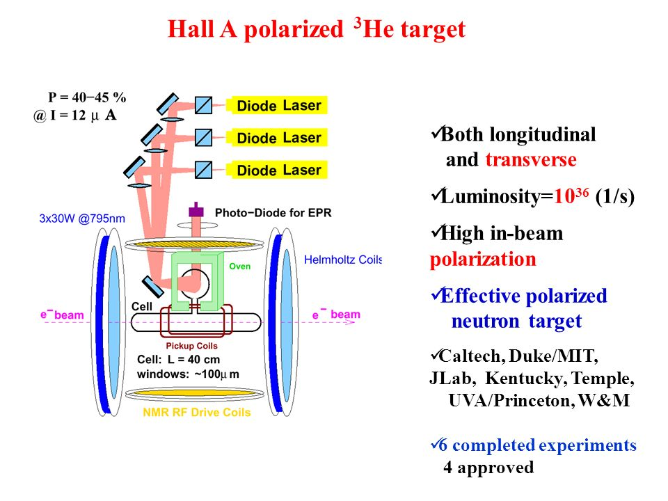 Hall A polarized 3 He target Both longitudinal and transverse Luminosity=10 36 (1/s) High in-beam polarization Effective polarized neutron target Calt