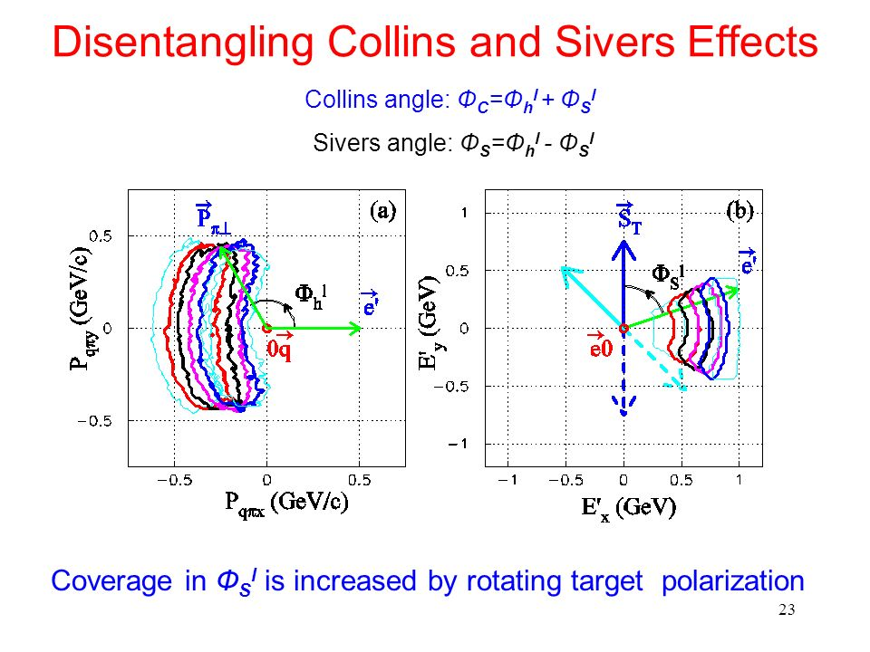 23 Disentangling Collins and Sivers Effects Collins angle: Ф C =Ф h l + Ф S l Sivers angle: Ф S =Ф h l - Ф S l Coverage in Ф S l is increased by rotat