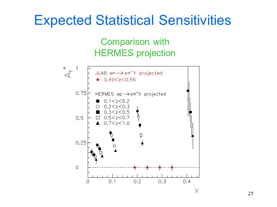 25 Expected Statistical Sensitivities Comparison with HERMES projection
