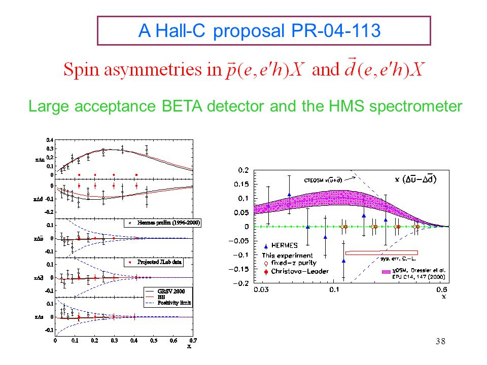 38 A Hall-C proposal PR-04-113 Large acceptance BETA detector and the HMS spectrometer