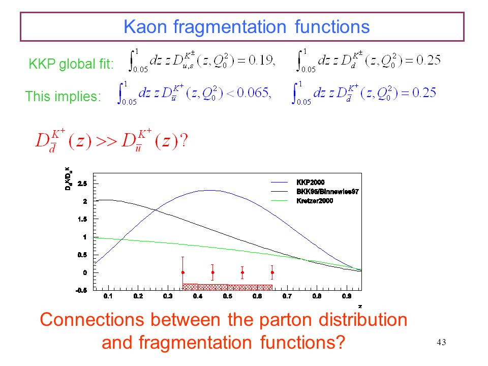 43 Kaon fragmentation functions KKP global fit: This implies: Connections between the parton distribution and fragmentation functions?