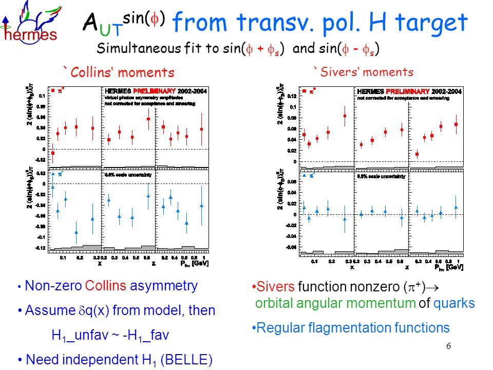 6 A UT sin( ) from transv. pol. H target Simultaneous fit to sin( + s ) and sin( - s ) `Collins moments Non-zero Collins asymmetry Assume q(x) from mo