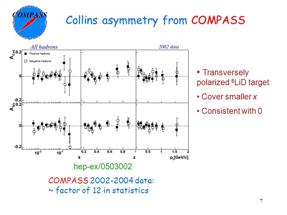 7 Collins asymmetry from COMPASS COMPASS 2002-2004 data: ~ factor of 12 in statistics hep-ex/0503002 Transversely polarized 6 LiD target Cover smaller