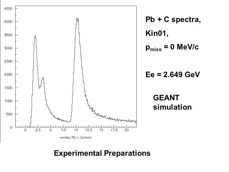 Pb + C spectra, Kin01, p miss = 0 MeV/c Ee = 2.649 GeV GEANT simulation Experimental Preparations