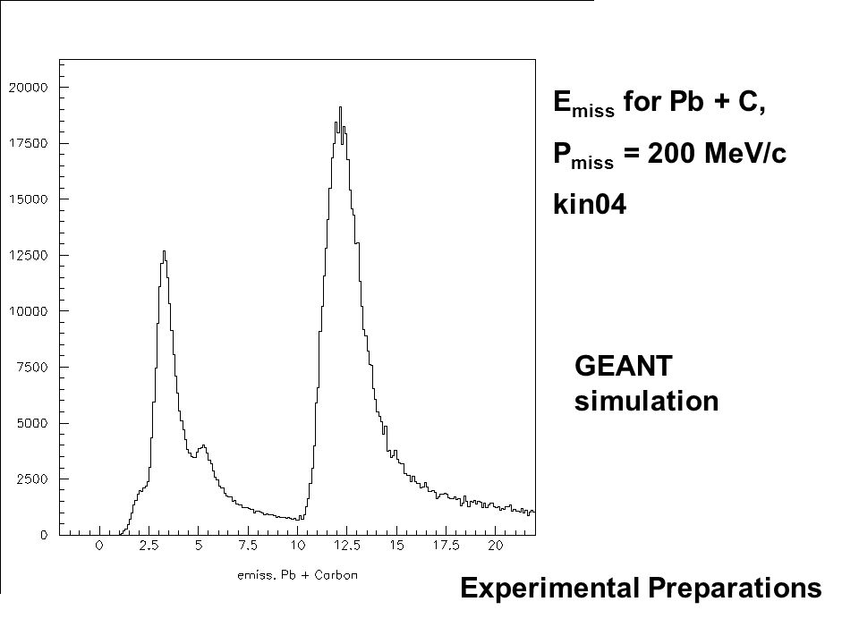 E miss for Pb + C, P miss = 200 MeV/c kin04 GEANT simulation Experimental Preparations