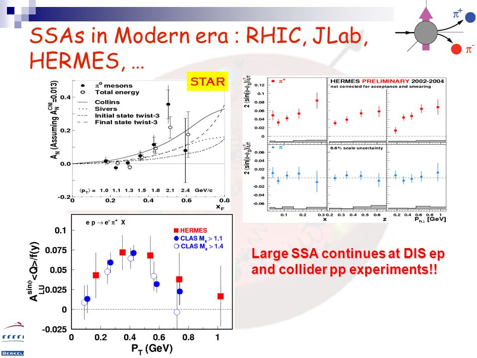 11 SSAs in Modern era : RHIC, JLab, HERMES, … Central rapidity!! BRAHMS STAR Large SSA continues at DIS ep and collider pp experiments!!