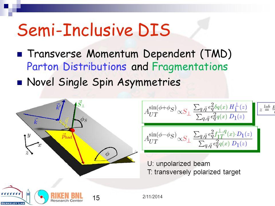 15 2/11/2014 Semi-Inclusive DIS Transverse Momentum Dependent (TMD) Parton Distributions and Fragmentations Novel Single Spin Asymmetries U: unpolarized beam T: transversely polarized target