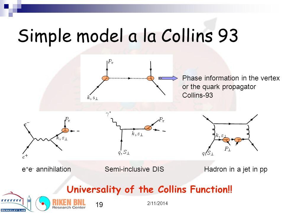 19 2/11/2014 Simple model a la Collins 93 e + e - annihilationSemi-inclusive DISHadron in a jet in pp Phase information in the vertex or the quark propagator Collins-93 Universality of the Collins Function!!
