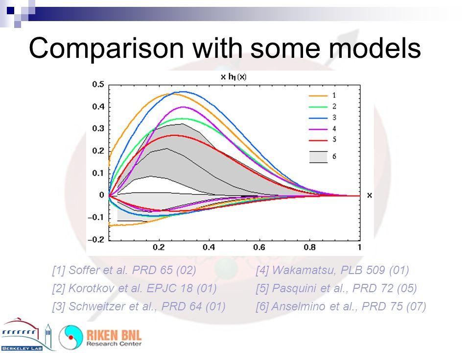Comparison with some models [1] Soffer et al.PRD 65 (02) [2] Korotkov et al.