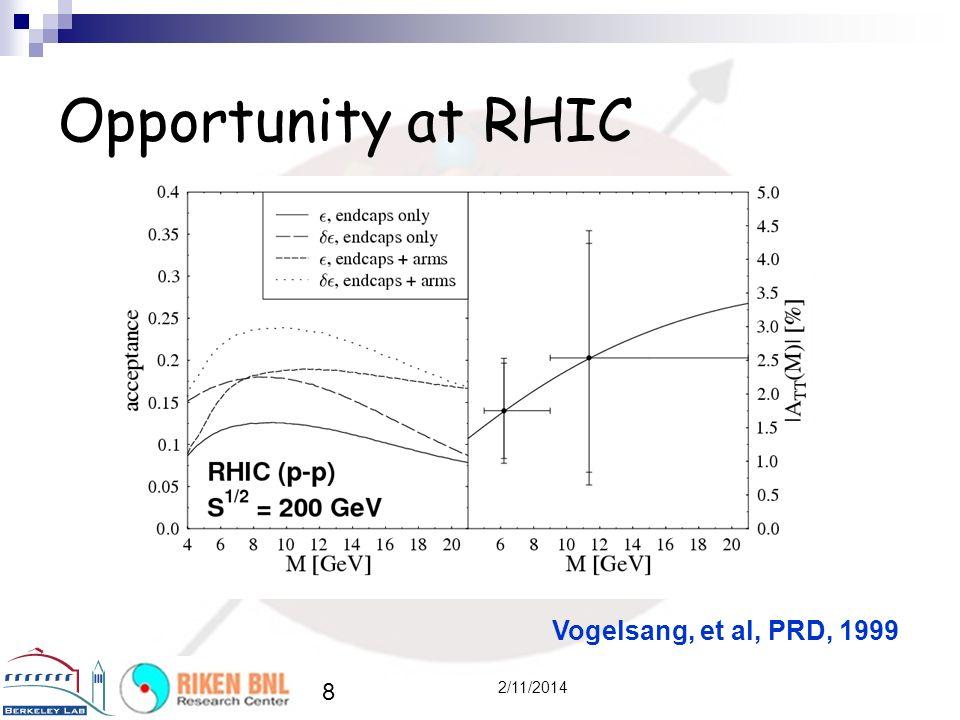 8 2/11/2014 Opportunity at RHIC Vogelsang, et al, PRD, 1999