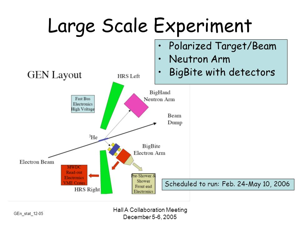 GEn_stat_12-05 Hall A Collaboration Meeting December 5-6, 2005 Large Scale Experiment Polarized Target/Beam Neutron Arm BigBite with detectors Schedul
