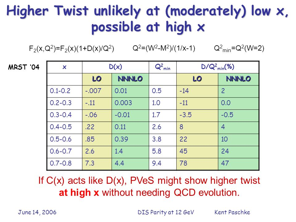 June 14, 2006DIS Parity at 12 GeV Kent Paschke Higher Twist unlikely at (moderately) low x, possible at high x xD(x)Q 2 min D/Q 2 min (%) LONNNLOLONNNLO 0.1-0.2-.0070.010.5-142 0.2-0.3-.110.0031.0-110.0 0.3-0.4-.06-0.011.7-3.5-0.5 0.4-0.5.220.112.684 0.5-0.6.850.393.82210 0.6-0.72.61.45.84524 0.7-0.87.34.49.47847 F 2 (x,Q 2 )=F 2 (x)(1+D(x)/Q 2 ) Q 2 =(W 2 -M 2 )/(1/x-1)Q 2 min =Q 2 (W=2) If C(x) acts like D(x), PVeS might show higher twist at high x without needing QCD evolution.