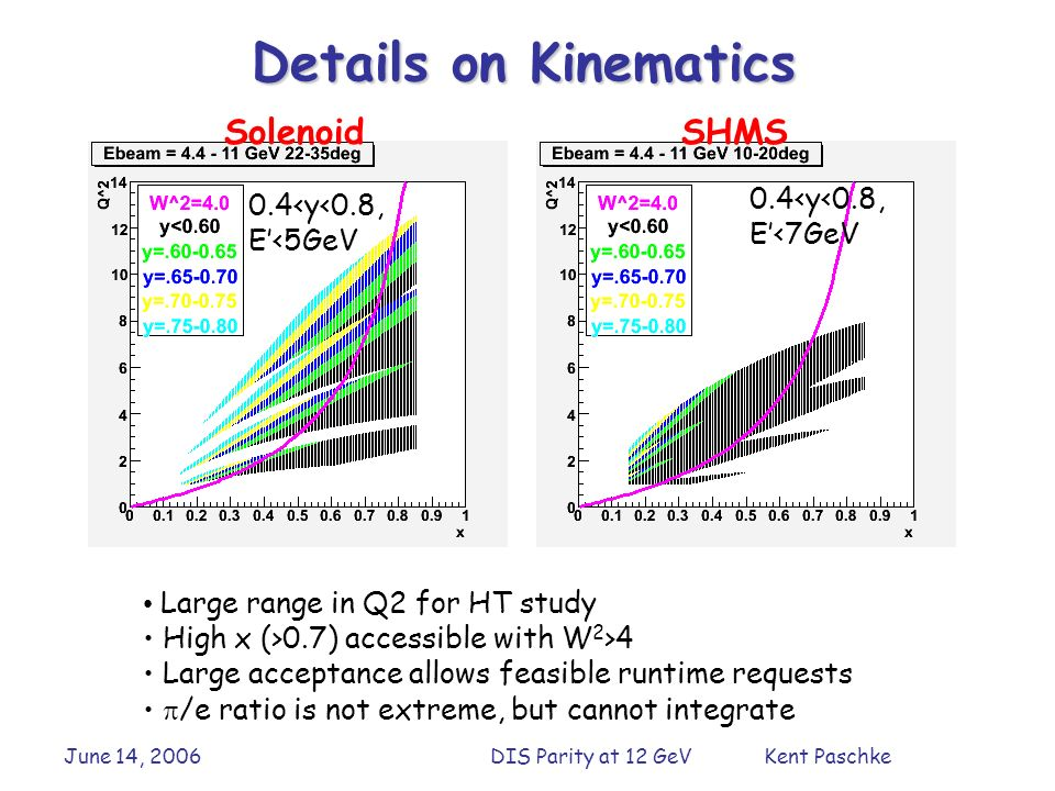 June 14, 2006DIS Parity at 12 GeV Kent Paschke 0.4<y<0.8, E<7GeV Large range in Q2 for HT study High x (>0.7) accessible with W 2 >4 Large acceptance allows feasible runtime requests /e ratio is not extreme, but cannot integrate Details on Kinematics 0.4<y<0.8, E<5GeV SolenoidSHMS