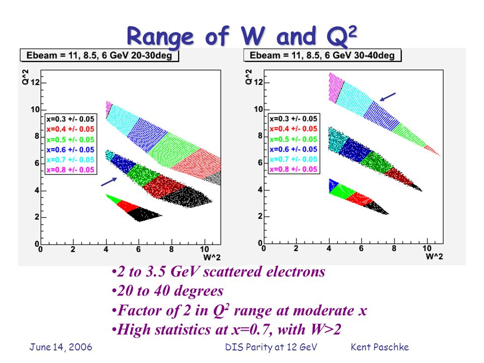 June 14, 2006DIS Parity at 12 GeV Kent Paschke 2 to 3.5 GeV scattered electrons 20 to 40 degrees Factor of 2 in Q 2 range at moderate x High statistics at x=0.7, with W>2 Range of W and Q 2