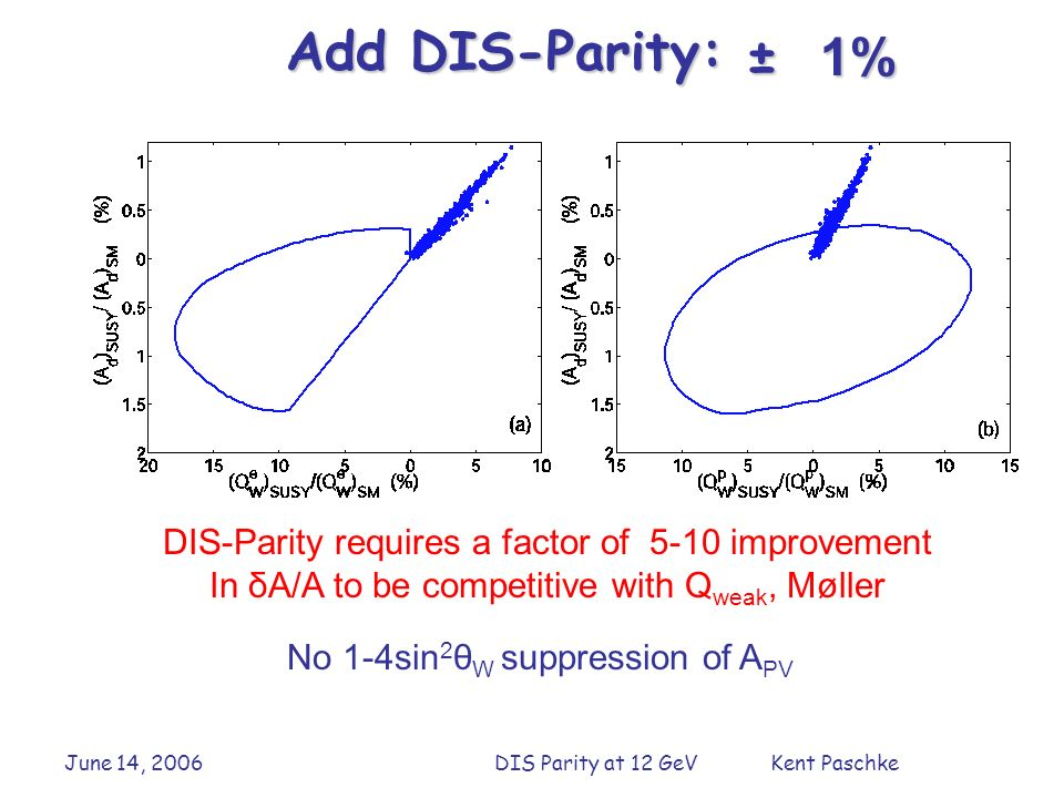 June 14, 2006DIS Parity at 12 GeV Kent Paschke 1% Add DIS-Parity: ± DIS-Parity requires a factor of 5-10 improvement In δA/A to be competitive with Q weak, Møller No 1-4sin 2 θ W suppression of A PV