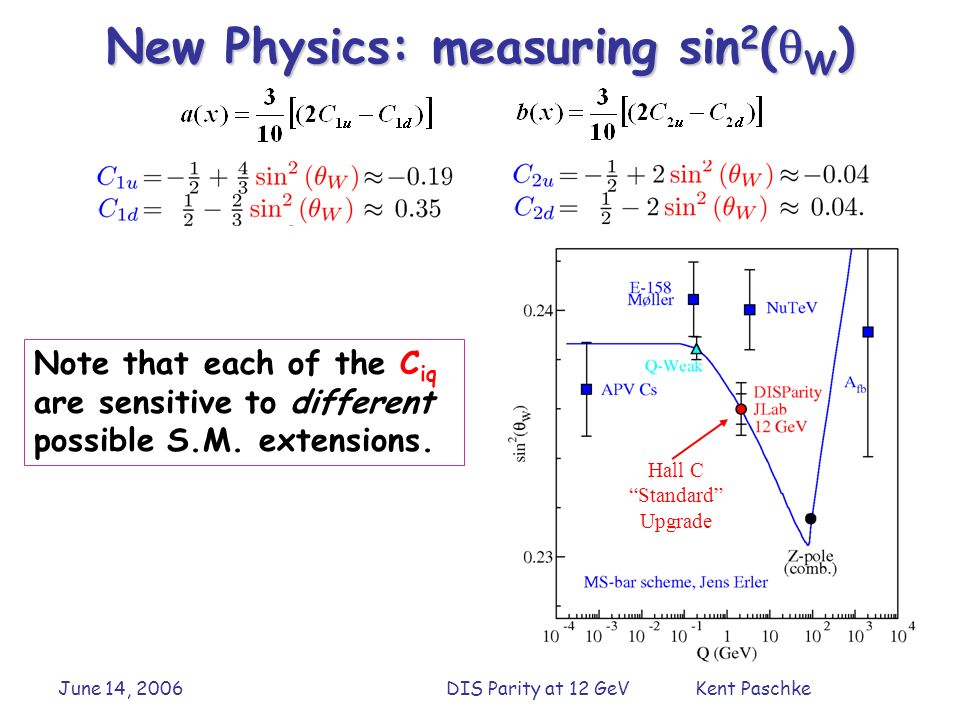 June 14, 2006DIS Parity at 12 GeV Kent Paschke New Physics: measuring sin 2 ( W ) Note that each of the C iq are sensitive to different possible S.M.