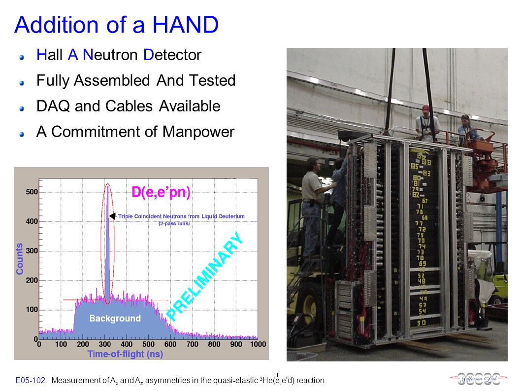 E05-102: Measurement of A x and A z asymmetries in the quasi-elastic 3 He(e,e d) reaction Addition of a HAND Hall A Neutron Detector Fully Assembled And Tested DAQ and Cables Available A Commitment of Manpower
