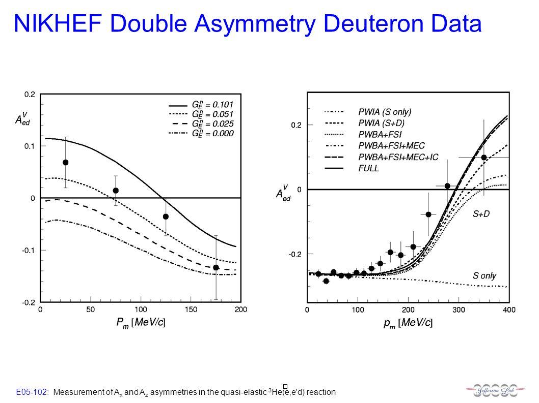 E05-102: Measurement of A x and A z asymmetries in the quasi-elastic 3 He(e,e d) reaction NIKHEF Double Asymmetry Deuteron Data