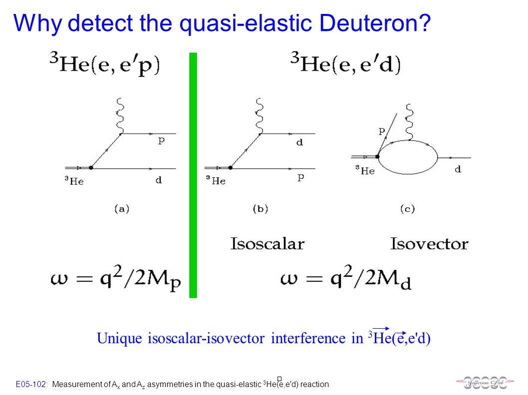 E05-102: Measurement of A x and A z asymmetries in the quasi-elastic 3 He(e,e d) reaction Why detect the quasi-elastic Deuteron.
