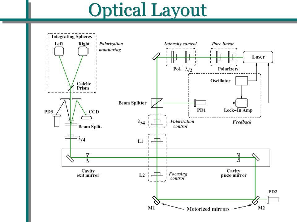 Optical Layout