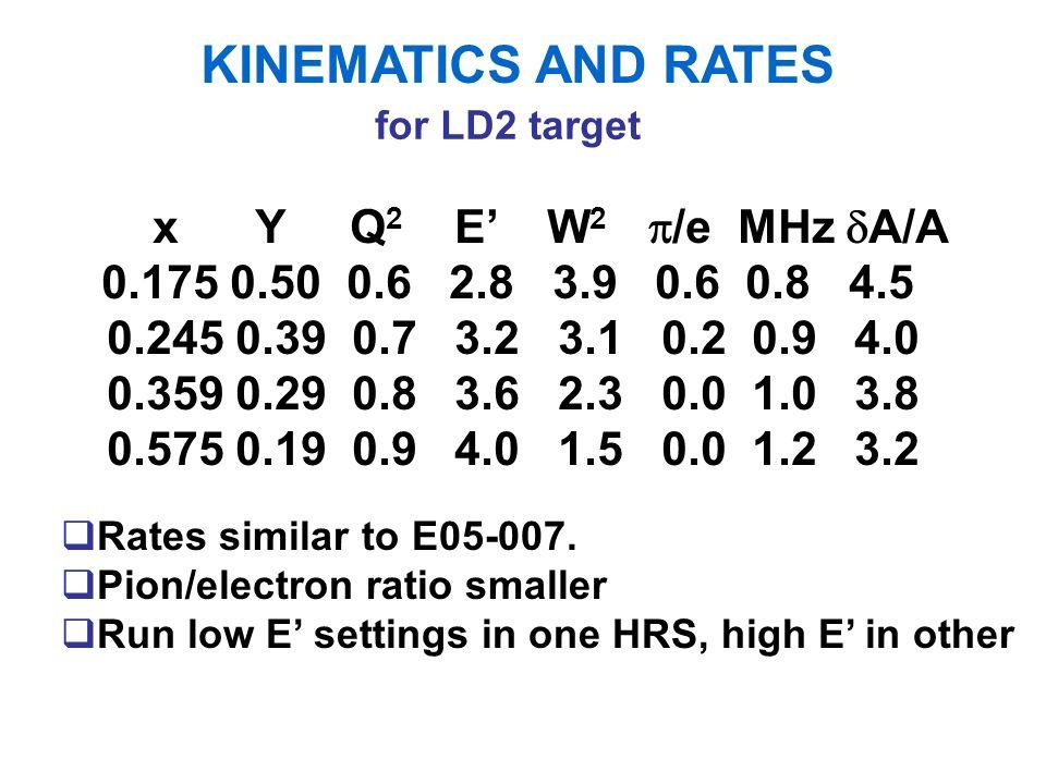 KINEMATICS AND RATES Rates similar to E05-007.